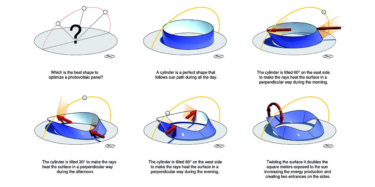 Solar Loop Is A Big Saucer That Captures Solar Energy And
