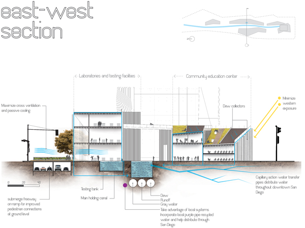 Urban Roots Is A Building That Facilitates Water Access