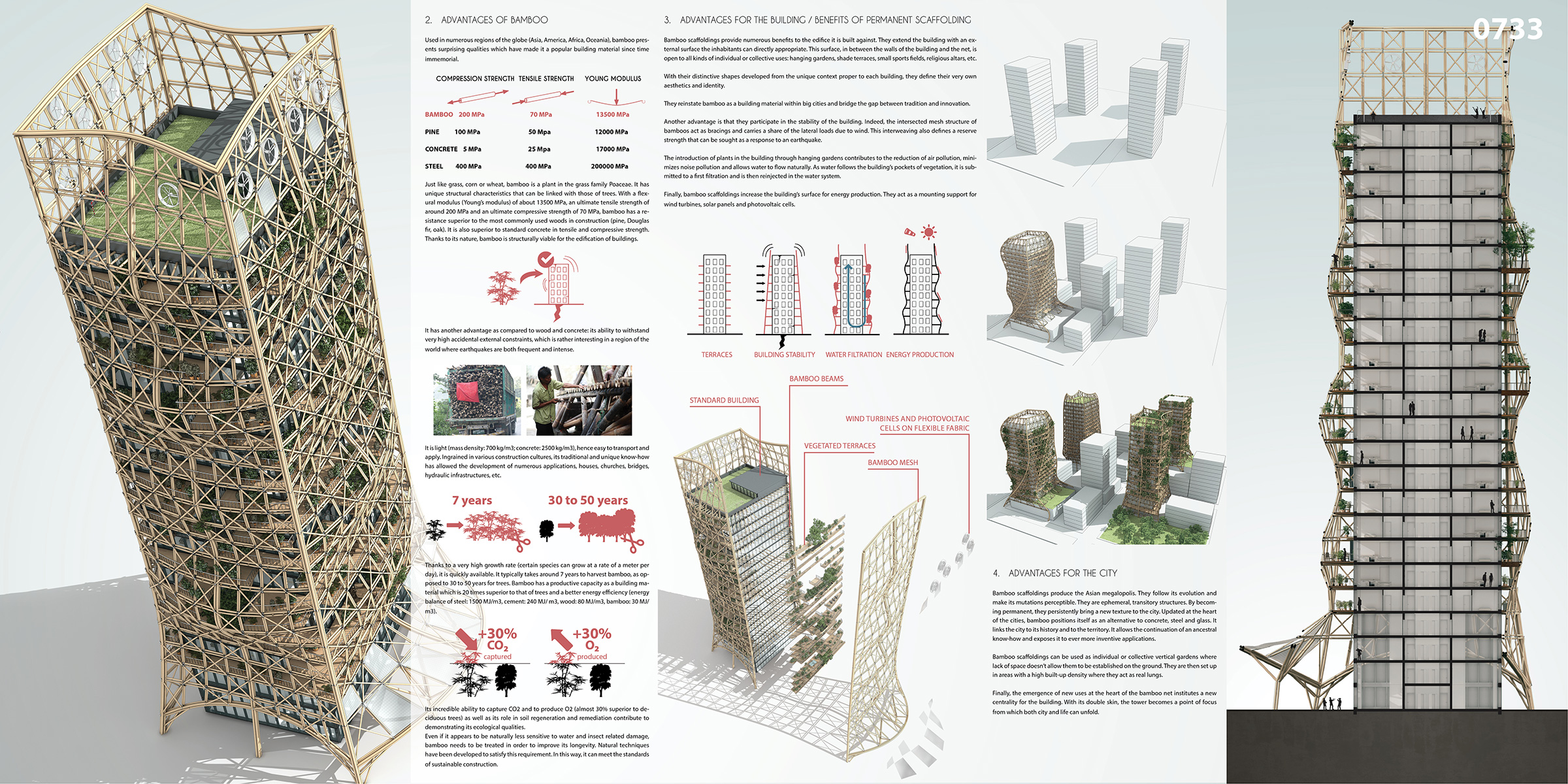 Bamboo forest skyscrapers and scaffoldings in symbiosis for Architecture parametrique