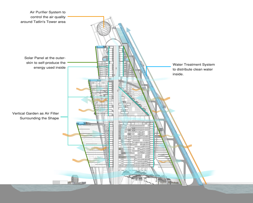 Envisioning A New Tatlin S Tower At Ciliwung River In